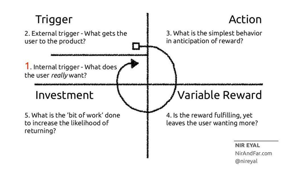 The Hook Model met uitleg.png